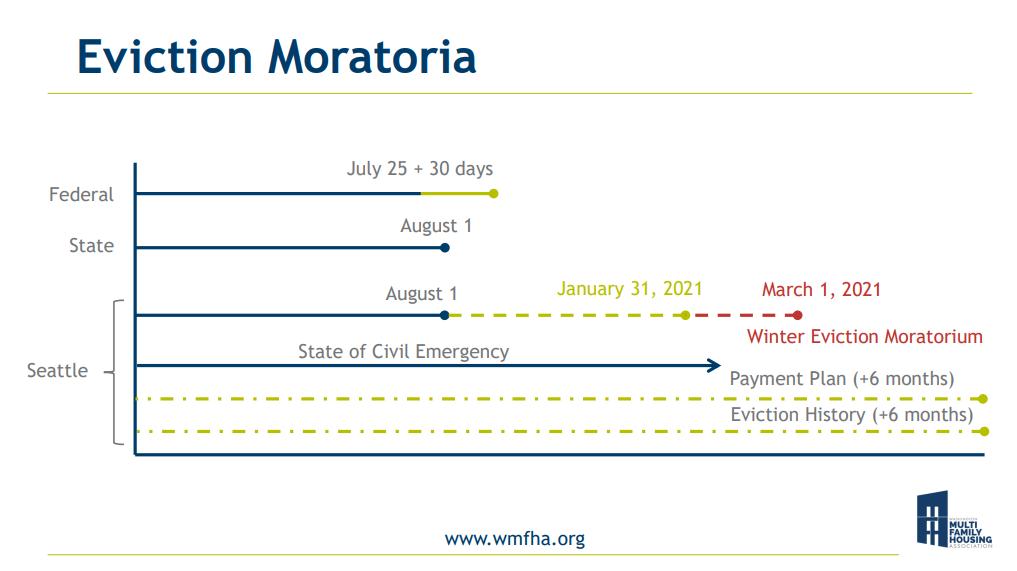 WMFHA Eviction Moratoria Graphic